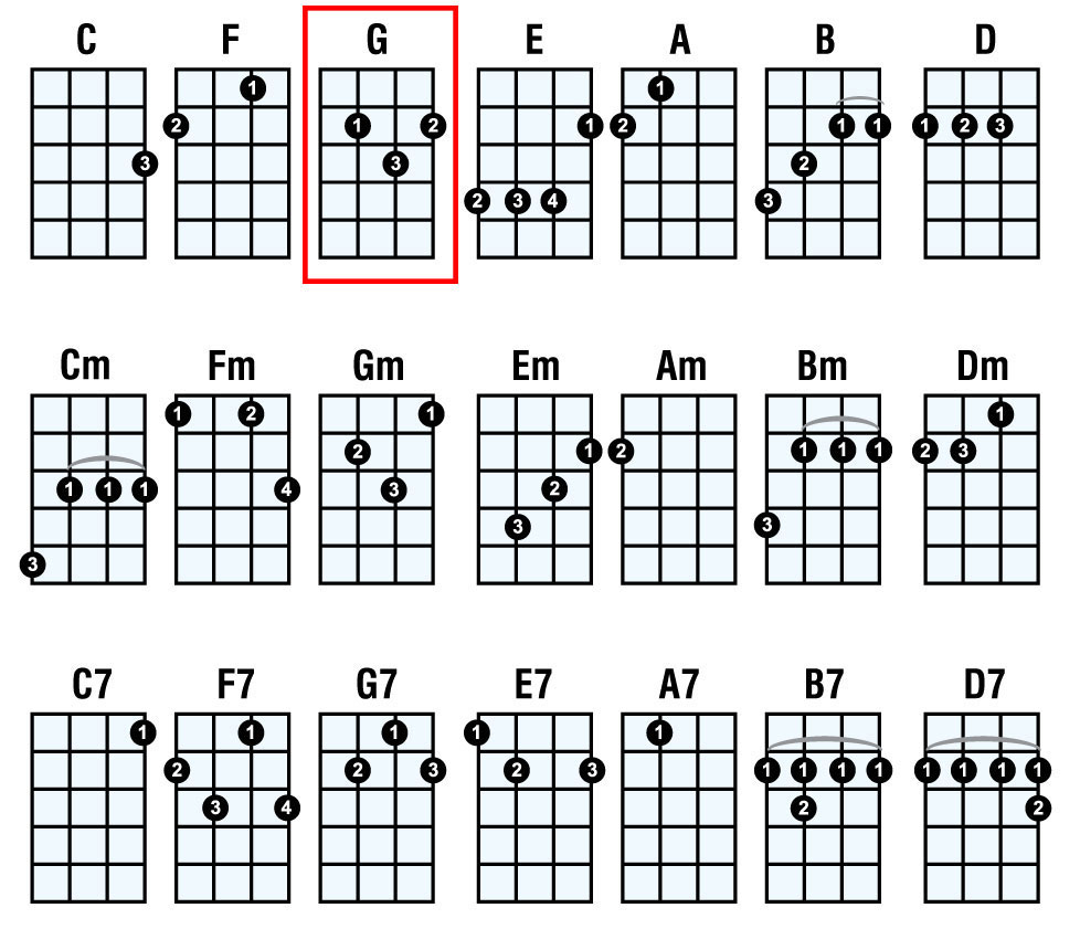 Basic Ukulele Chords Mahalo Ukuleles X = don't play string o = play open string if the same fingering appears for more than one string, place the finger flat on the fingerboard as a 'bar', so all the strings can sound. basic ukulele chords mahalo ukuleles